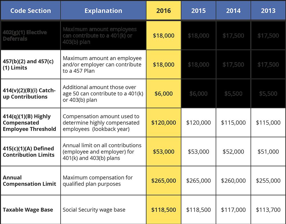 2016 Retirement Plan Limits